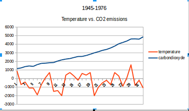 carbon vs temperature