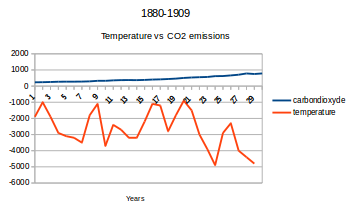 carbon vs temp 19thcentury.png