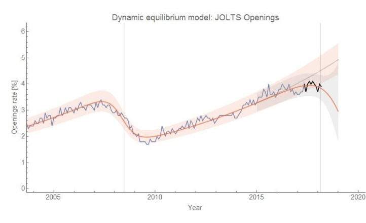JOLTS model.JPG